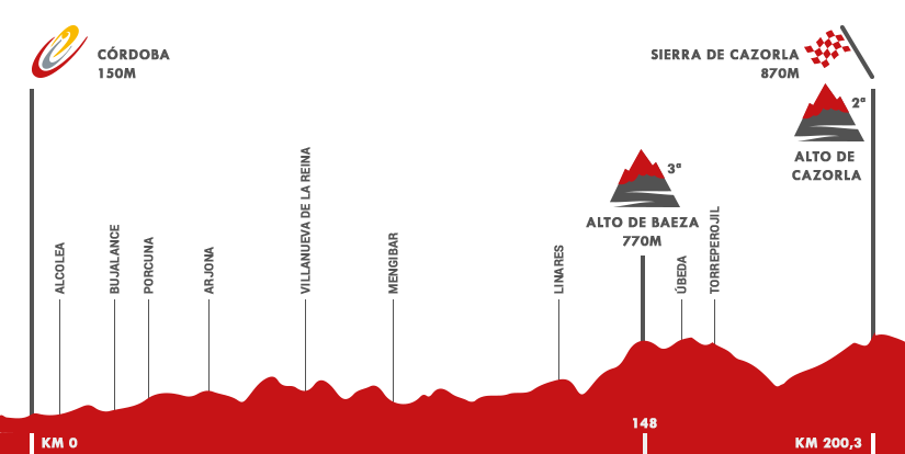 Descripción del perfil de la etapa 6 de la Vuelta a España 2015, Córdoba -  Sierra de Cazorla