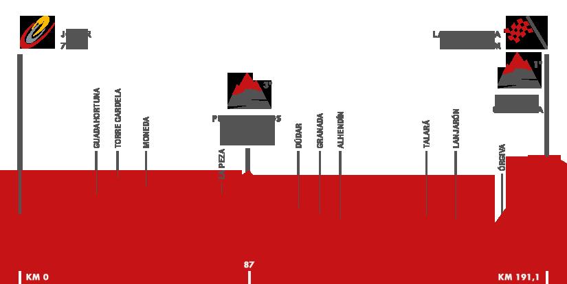 Descripción del perfil de la etapa 7 de la Vuelta a España 2015, Jódar -  La Alpujarra