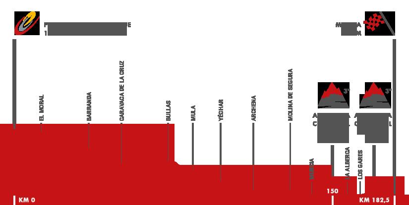 Descripción del perfil de la etapa 8 de la Vuelta a España 2015, Puebla de Don Fadrique -  Murcia