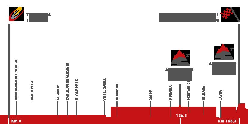 Descripción del perfil de la etapa 9 de la Vuelta a España 2015, Torrevieja -  Cumbre del Sol. Benitachell