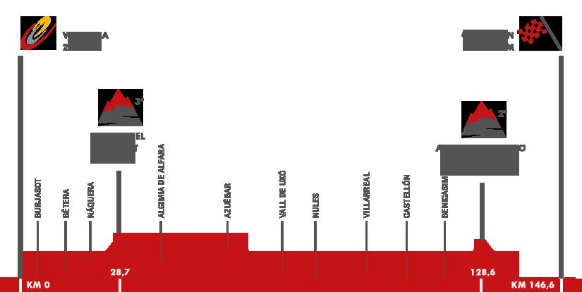 Descripción del perfil de la etapa 10 de la Vuelta a España 2015, Valencia -  Castellón