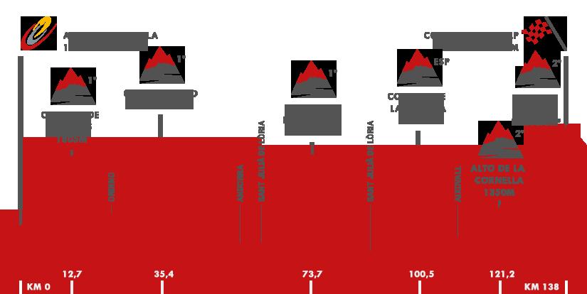 Descripción del perfil de la etapa 11 de la Vuelta a España 2015, Andorra la Vella -  Cortals d¿Encamp