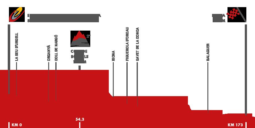 Descripción del perfil de la etapa 12 de la Vuelta a España 2015, Escaldes Engordany. Andorra -  Lleida