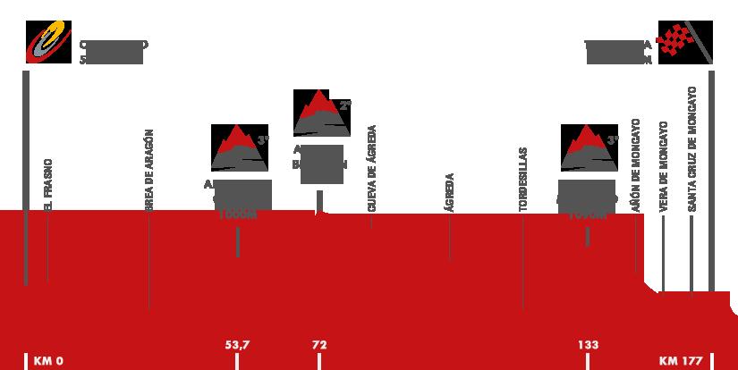 Descripción del perfil de la etapa 13 de la Vuelta a España 2015, Calatayud -  Tarazona