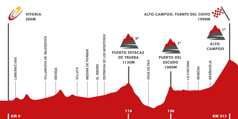 Descripción del perfil de la etapa 14 de la Vuelta a España 2015, Vitoria -  Alto Campoo. Fuente del Chivo