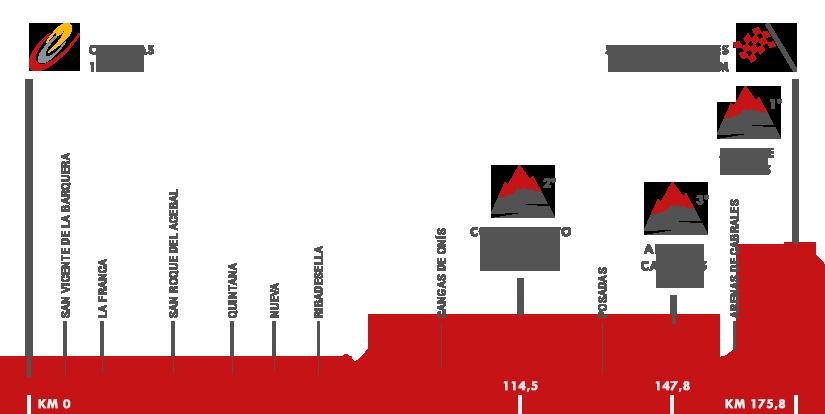 Descripción del perfil de la etapa 15 de la Vuelta a España 2015, Comillas -  Sotres. Cabrales