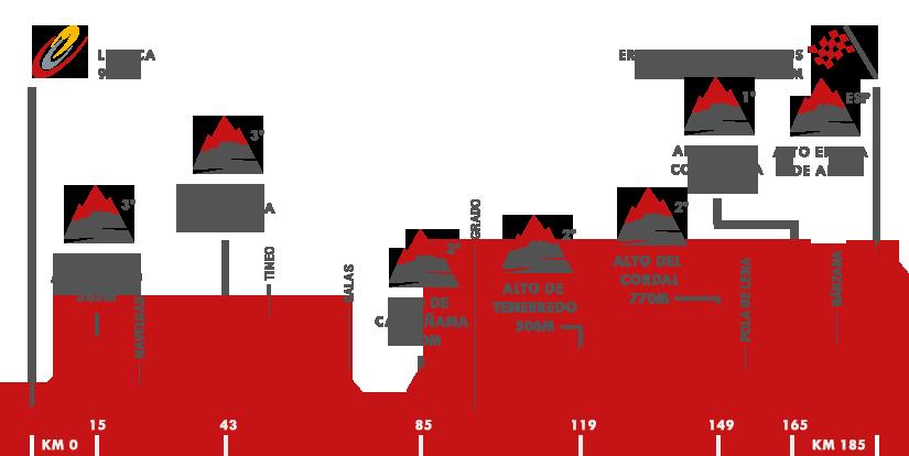 Descripción del perfil de la etapa 16 de la Vuelta a España 2015, Luarca -  Ermita de Alba. Quiros