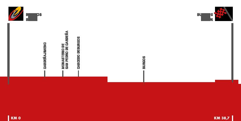 Descripción del perfil de la etapa 17 de la Vuelta a España 2015, Burgos -  Burgos