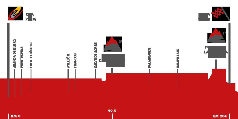 Descripción del perfil de la etapa 18 de la Vuelta a España 2015, Roa -  Riaza
