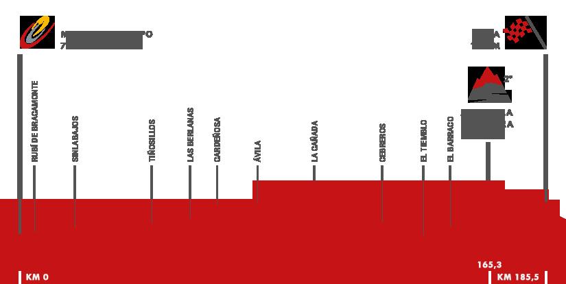 Descripción del perfil de la etapa 19 de la Vuelta a España 2015, Medina del Campo -  Ávila