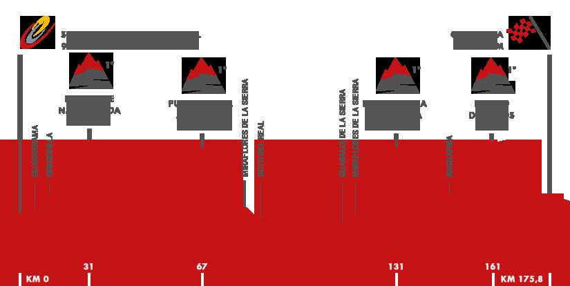 Descripción del perfil de la etapa 20 de la Vuelta a España 2015, San Lorenzo de El Escorial -  Cercedilla