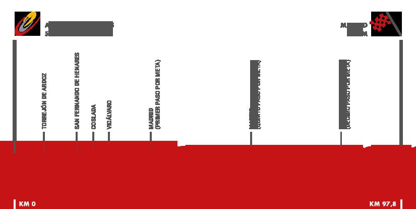 Descripción del perfil de la etapa 21 de la Vuelta a España 2015, Alcalá de Henares -  Madrid