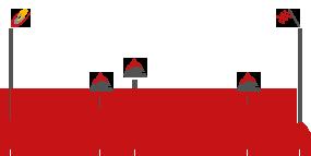 Perfil de la etapa13 Calatayud -  Tarazona