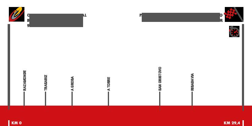 Descripción del perfil de la etapa 1 de la Vuelta a España 2016, Ourense termal -  Castrelo de Miño