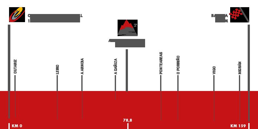 Descripción del perfil de la etapa 2 de la Vuelta a España 2016, Ourense -  Baiona
