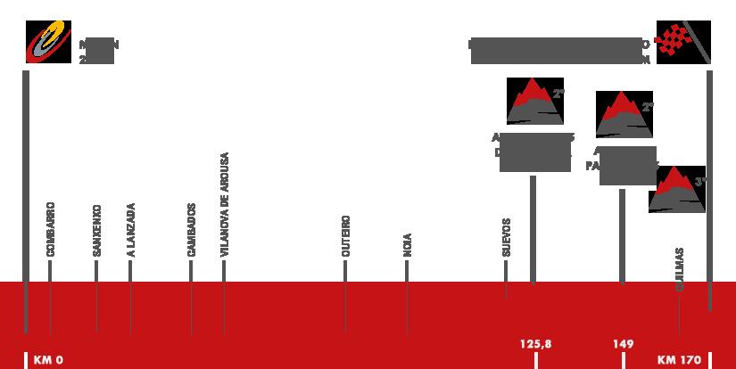 Descripción del perfil de la etapa 3 de la Vuelta a España 2016, Marín -  Dumbría. Mirador de Ézaro