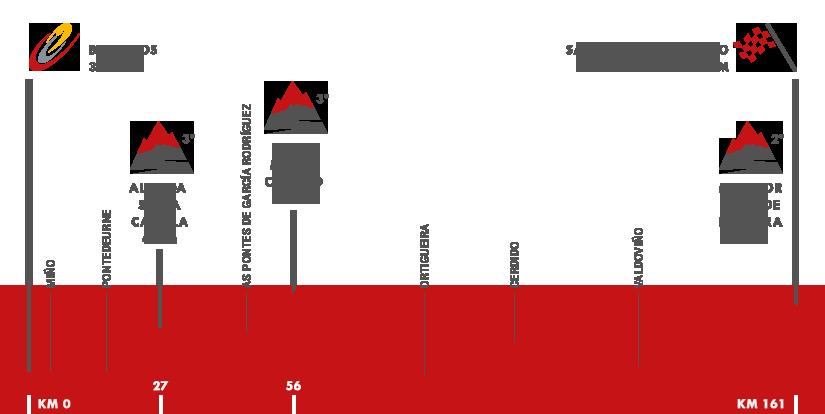 Descripción del perfil de la etapa 4 de la Vuelta a España 2016, Betanzos -  San Andrés de Teixido