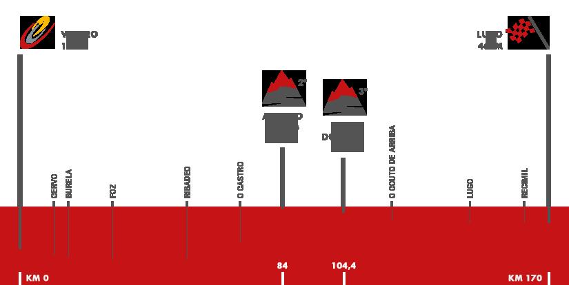 Descripción del perfil de la etapa 5 de la Vuelta a España 2016, Viveiro -  Lugo