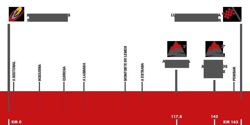 Descripción del perfil de la etapa 6 de la Vuelta a España 2016, Monforte de Lemos -  Luintra. Ribera Sacra