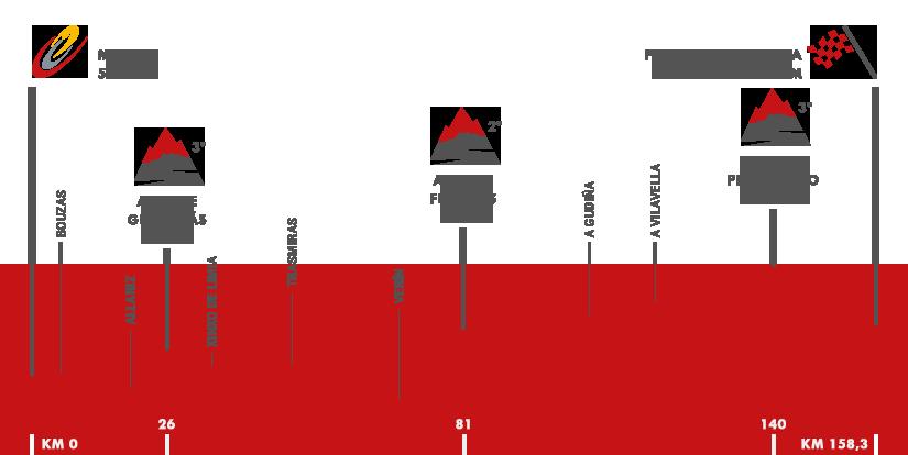 Descripción del perfil de la etapa 7 de la Vuelta a España 2016, Maceda -  Puebla de Sanabria