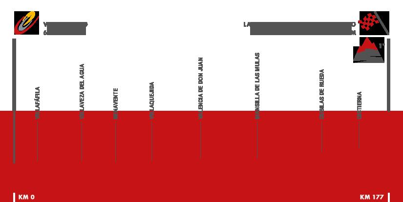 Descripción del perfil de la etapa 8 de la Vuelta a España 2016, Villalpando -  La Camperona. Valle de Sabero