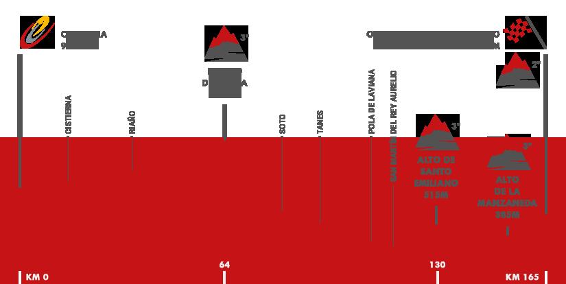Descripción del perfil de la etapa 9 de la Vuelta a España 2016, Cistierna -  Oviedo. Alto del Naranco