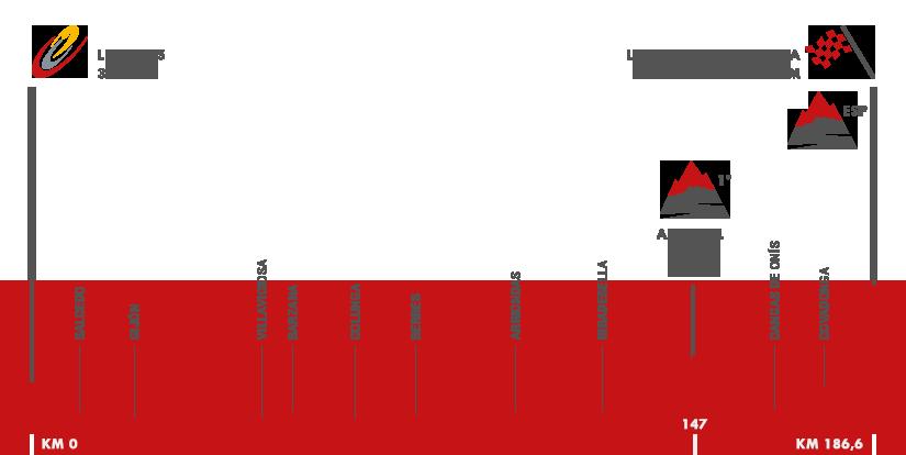 Descripción del perfil de la etapa 10 de la Vuelta a España 2016, Lugones -  Lagos de Covadonga