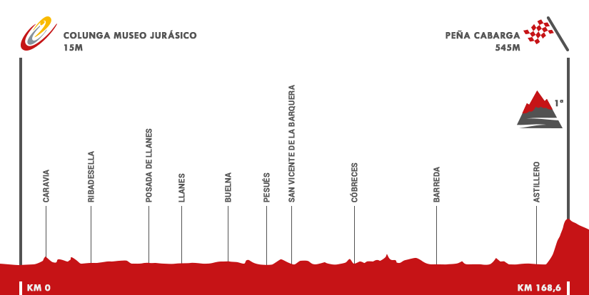 Descripción del perfil de la etapa 11 de la Vuelta a España 2016, Colunga -  Peña Cabarga