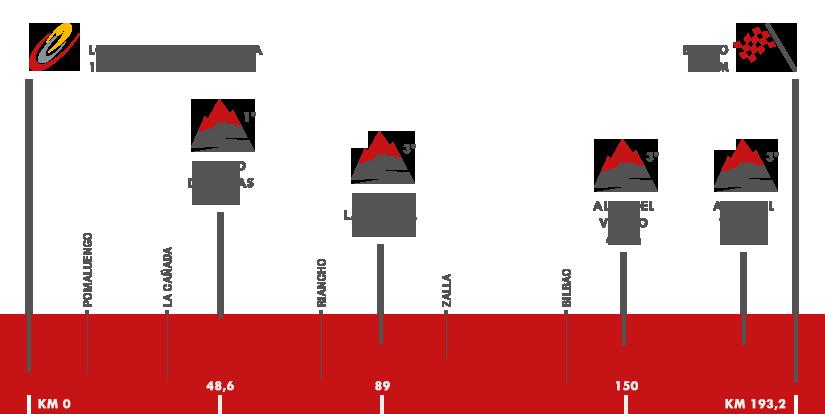 Descripción del perfil de la etapa 12 de la Vuelta a España 2016, Los Corrales de Buelna -  Bilbao