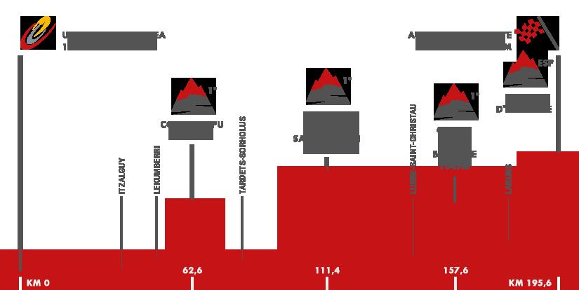 Descripción del perfil de la etapa 14 de la Vuelta a España 2016, Urdax Dantxarinea -  Aubisque Gourette