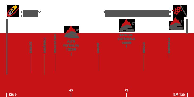 Descripción del perfil de la etapa 15 de la Vuelta a España 2016, Sabiñánigo -  Sallent de Gállego. Aramón