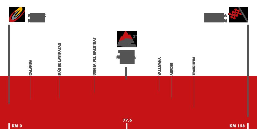 Descripción del perfil de la etapa 16 de la Vuelta a España 2016, Alcañiz -  Peñíscola