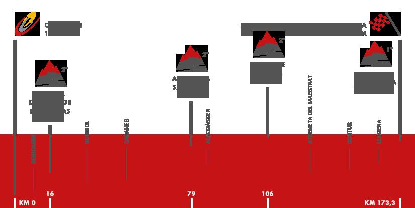Descripción del perfil de la etapa 17 de la Vuelta a España 2016, Castellón -  Llucena