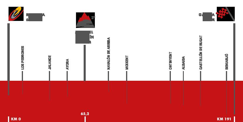 Descripción del perfil de la etapa 18 de la Vuelta a España 2016, Requena -  Gandía