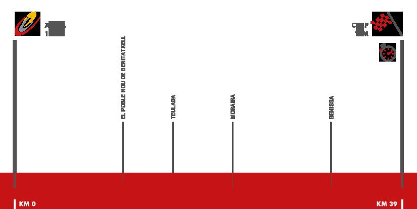 Descripción del perfil de la etapa 19 de la Vuelta a España 2016, Xàbia -  Calp