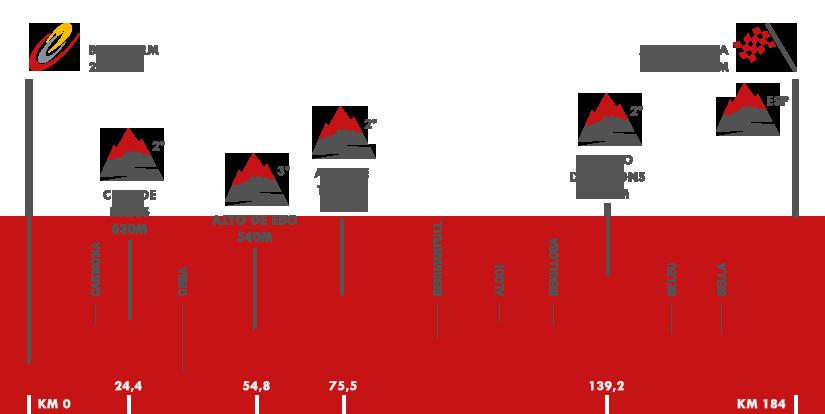 Descripción del perfil de la etapa 20 de la Vuelta a España 2016, Benidorm -  Alto Aitana