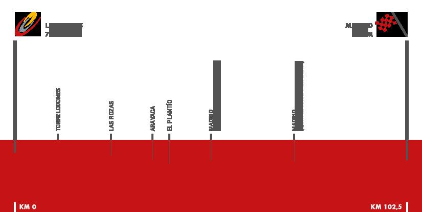 Descripción del perfil de la etapa 21 de la Vuelta a España 2016, Las Rozas -  Madrid