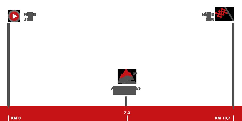 Descripción del perfil de la etapa 1 de la Vuelta a España 2017, Nimes -  Nimes