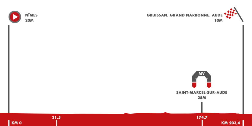 Descripción del perfil de la etapa 2 de la Vuelta a España 2017, Nîmes -  Gruissan. Grand Narbonne. Aude