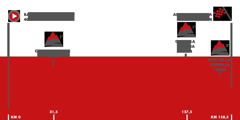 Descripción del perfil de la etapa 3 de la Vuelta a España 2017, Prades Conflent Canigó -  Andorra la Vella