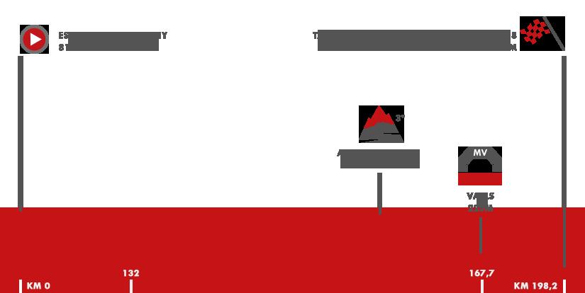 Descripción del perfil de la etapa 4 de la Vuelta a España 2017, Escaldes Engordany -  Tarragona