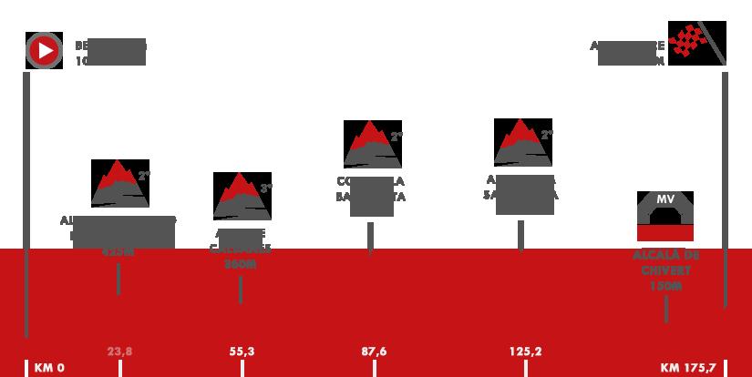 Descripción del perfil de la etapa 5 de la Vuelta a España 2017, Benicàssim -  Alcossebre