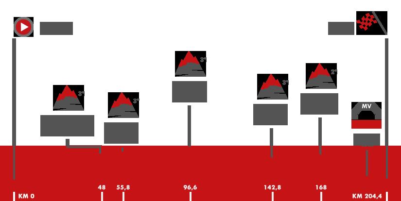Descripción del perfil de la etapa 6 de la Vuelta a España 2017, Vilarreal -  Sagunto