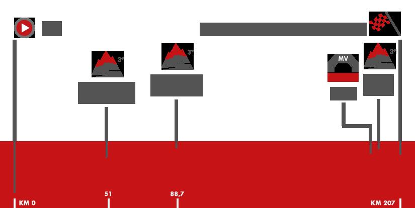 Descripción del perfil de la etapa 7 de la Vuelta a España 2017, Llíria -  Cuenca