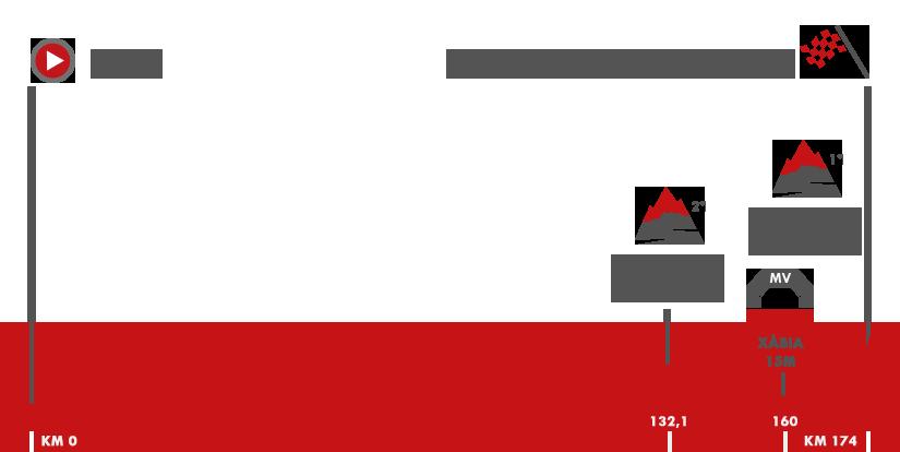 Descripción del perfil de la etapa 9 de la Vuelta a España 2017, Orihuela -  El Poble Nou de Benitatxell