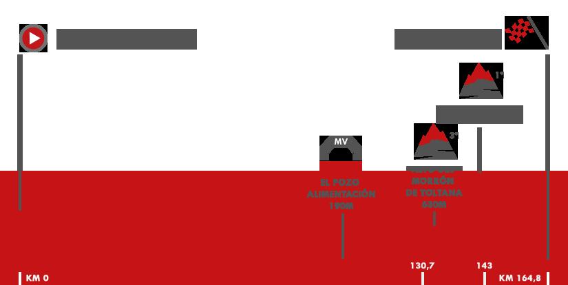 Descripción del perfil de la etapa 10 de la Vuelta a España 2017, Caravaca -  ElPozo Alimentación