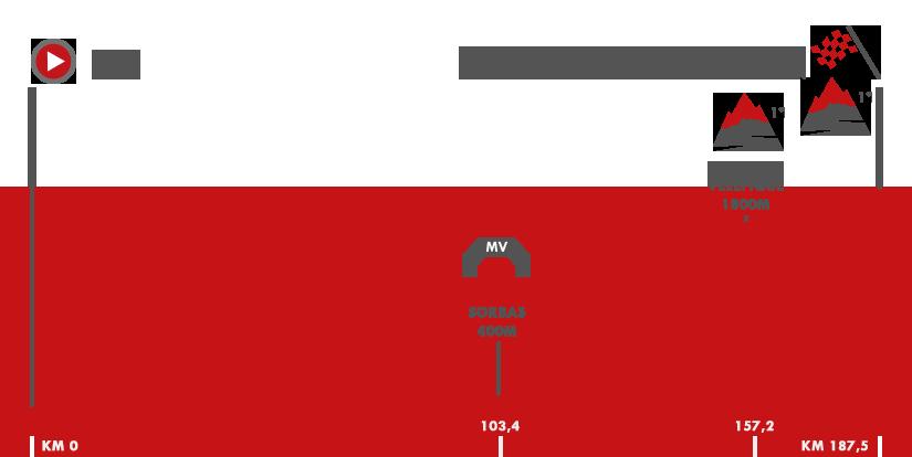Descripción del perfil de la etapa 11 de la Vuelta a España 2017, Lorca -  Observatorio Astronómico de Calar Alto