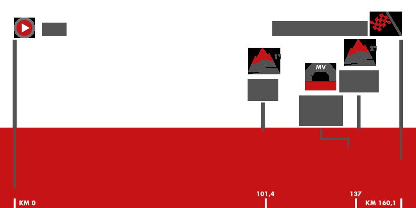 Descripción del perfil de la etapa 12 de la Vuelta a España 2017, Motril -  Antequera