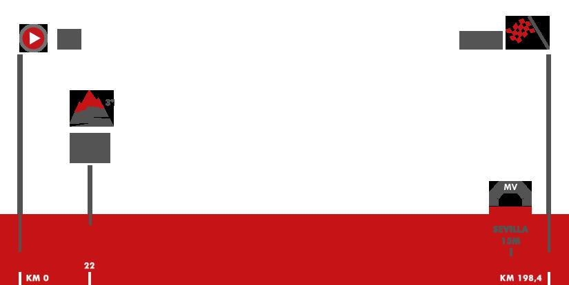 Descripción del perfil de la etapa 13 de la Vuelta a España 2017, Coín -  Tomares