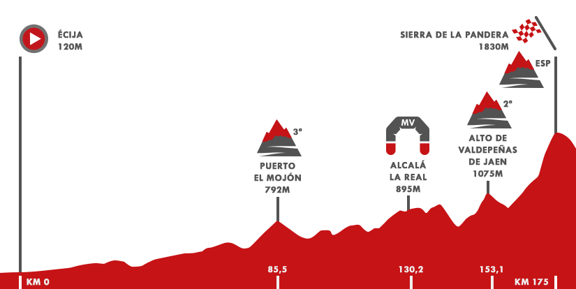 Descripción del perfil de la etapa 14 de la Vuelta a España 2017, Écija -  Sierra de La Pandera